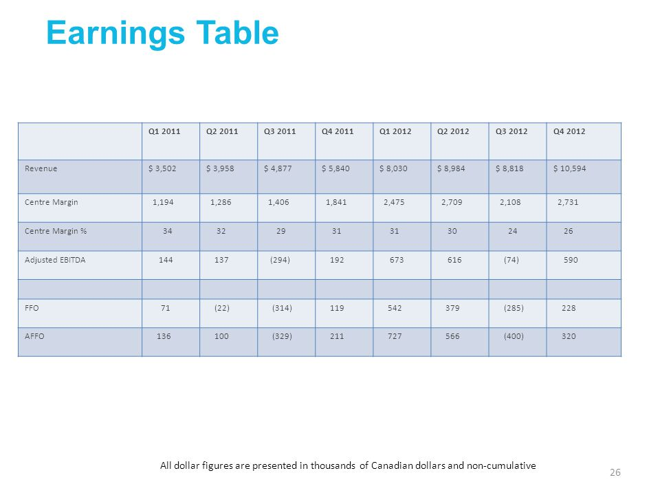 Earnings Table Q1 2011. Q2 2011. Q3 2011. Q4 2011. Q1 2012. Q2 2012. Q3 2012. Q4 2012. Revenue.