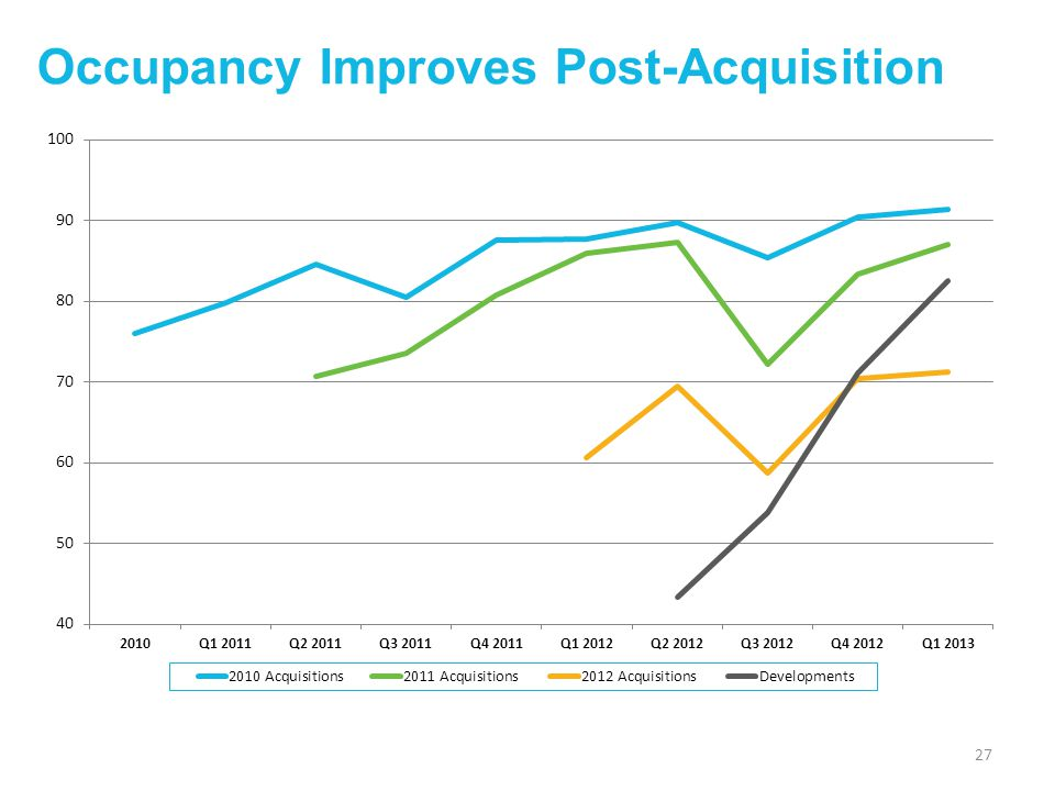 Occupancy Improves Post-Acquisition