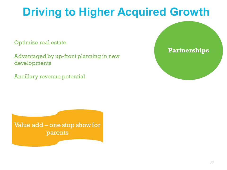 Driving to Higher Acquired Growth