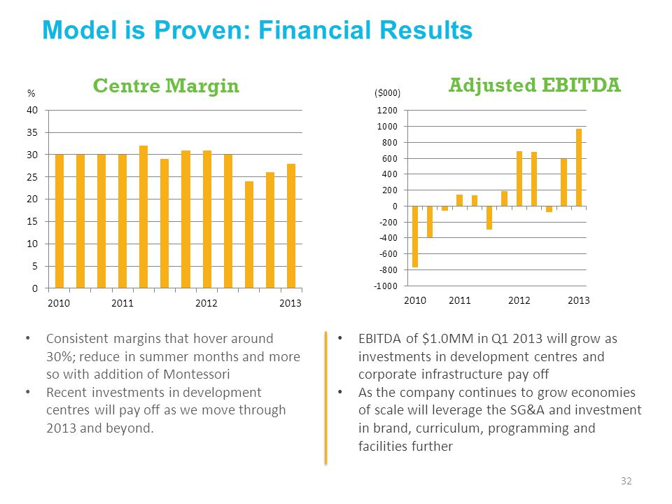 Model is Proven: Financial Results