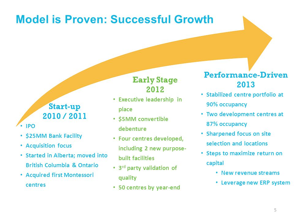 Model is Proven: Successful Growth