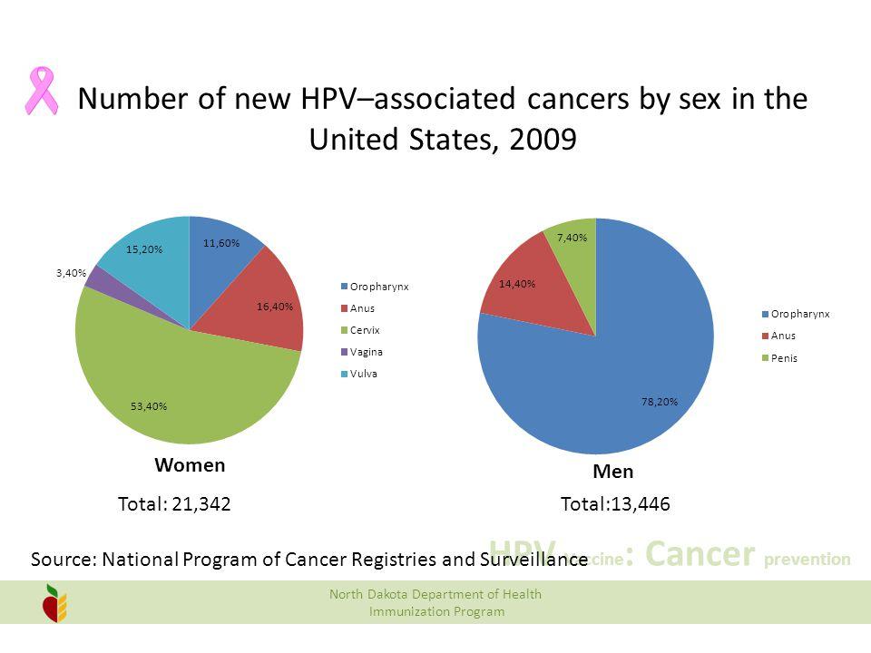 Number of new HPV–associated cancers by sex in the United States, 2009