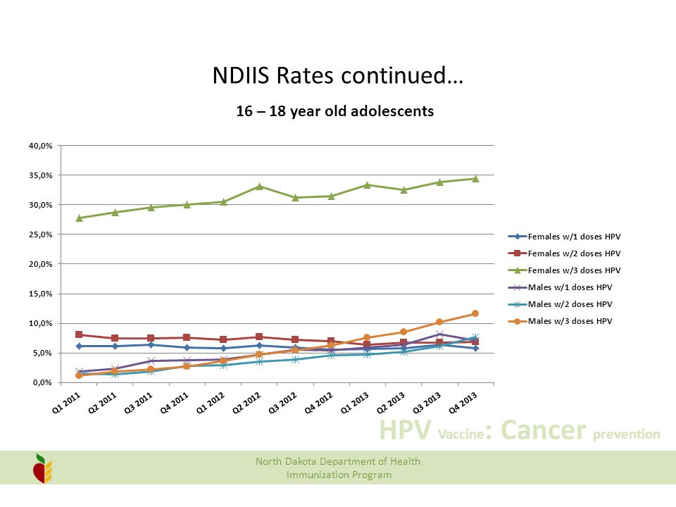 NDIIS Rates continued…