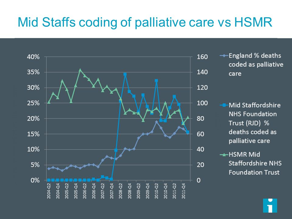 Mid Staffs coding of palliative care vs HSMR