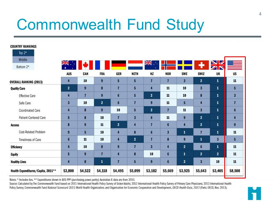 Commonwealth Fund Study