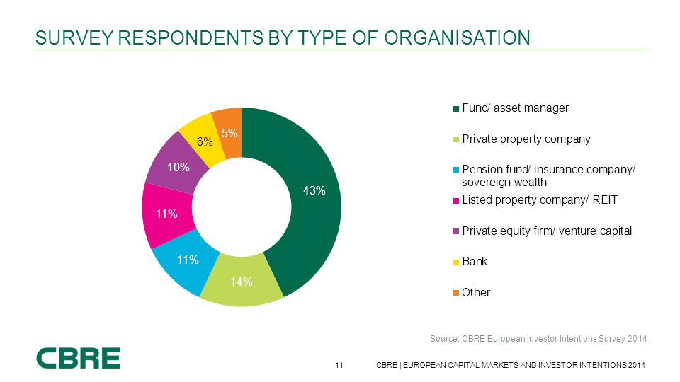 Survey respondents by type of organisation