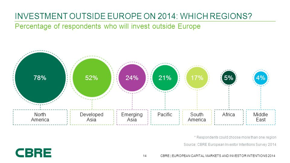 Investment outside Europe on 2014: Which Regions