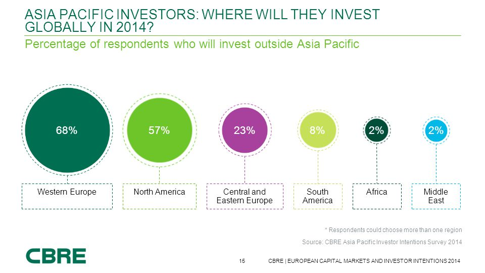Asia pacific investors: where will they invest globally in 2014