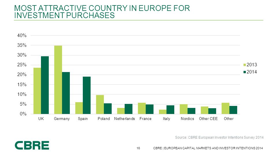 Most attractive country in Europe for investment purchases