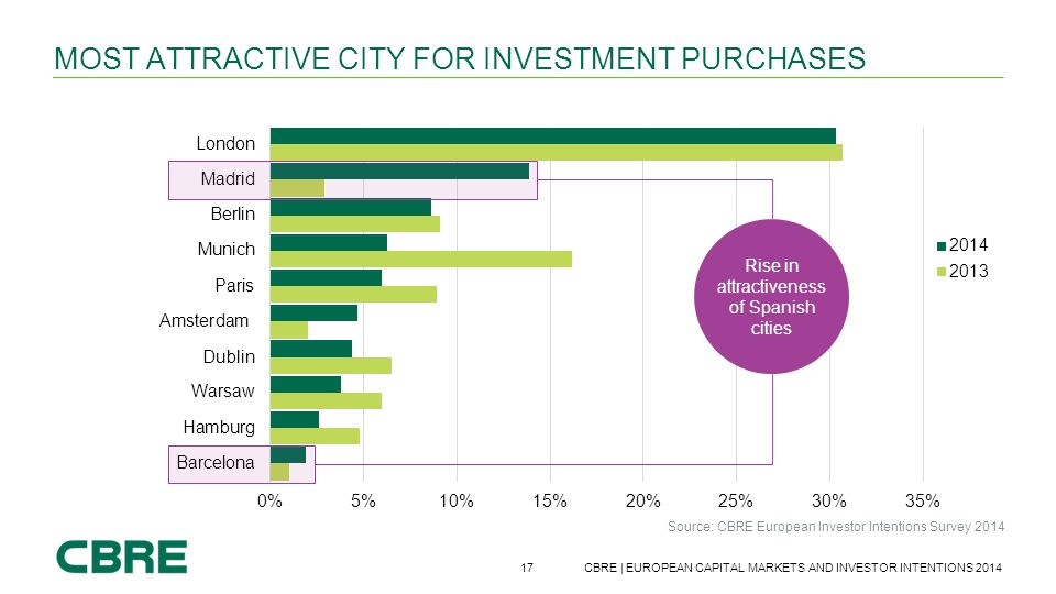 Most attractive city for investment purchases