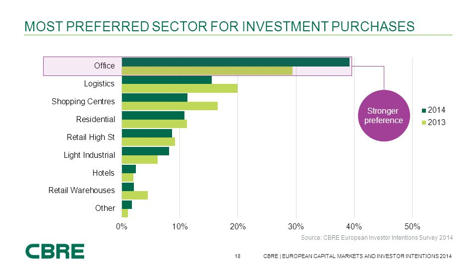 Most preferred sector for investment purchases