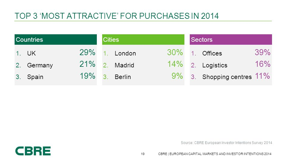 Top 3 'most attractive' for purchases in 2014