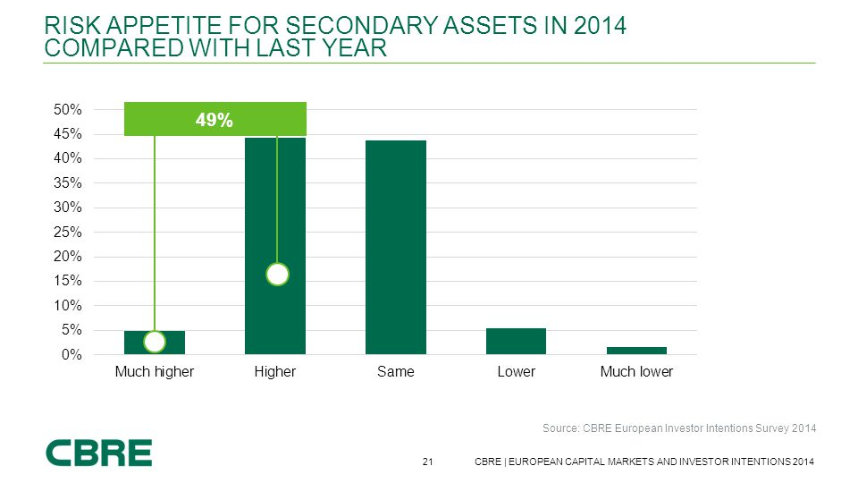 Risk appetite for secondary assets in 2014 compared with last year