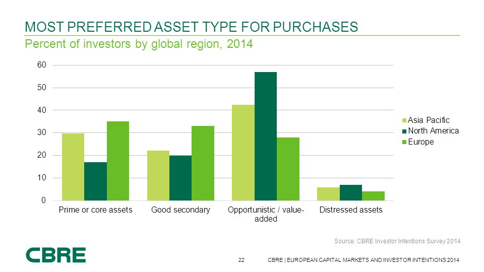 Most preferred asset type for purchases