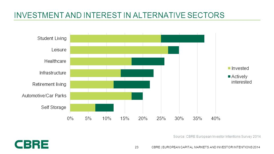 Investment and interest in alternative sectors