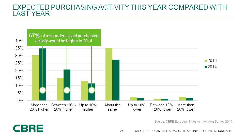 Expected purchasing activity this year compared with last year