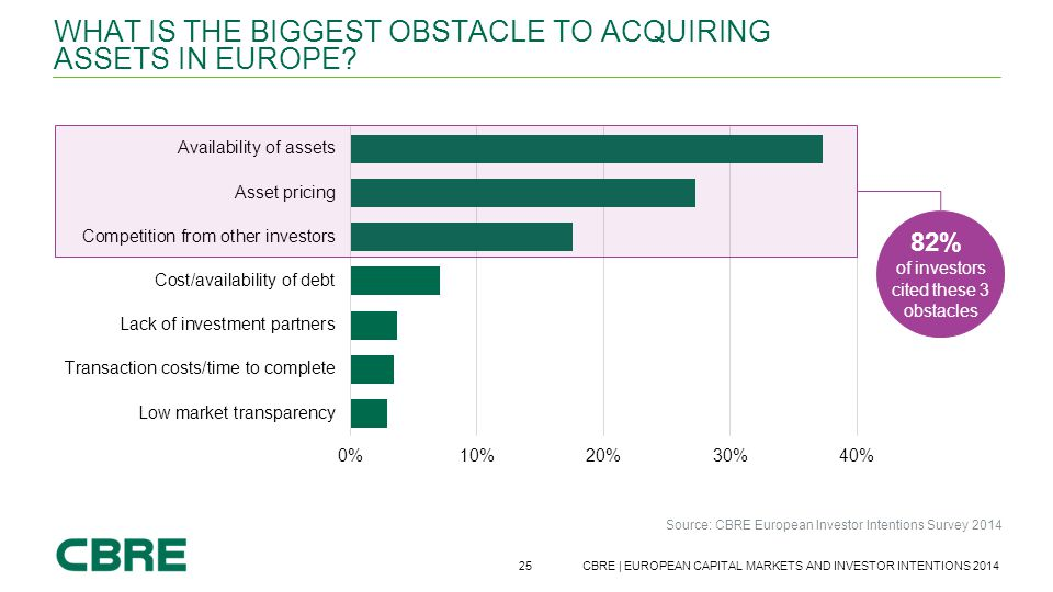 What is the biggest obstacle to acquiring assets in Europe