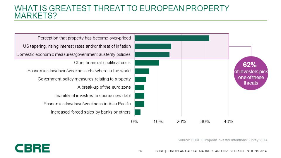 What is greatest threat to European property markets