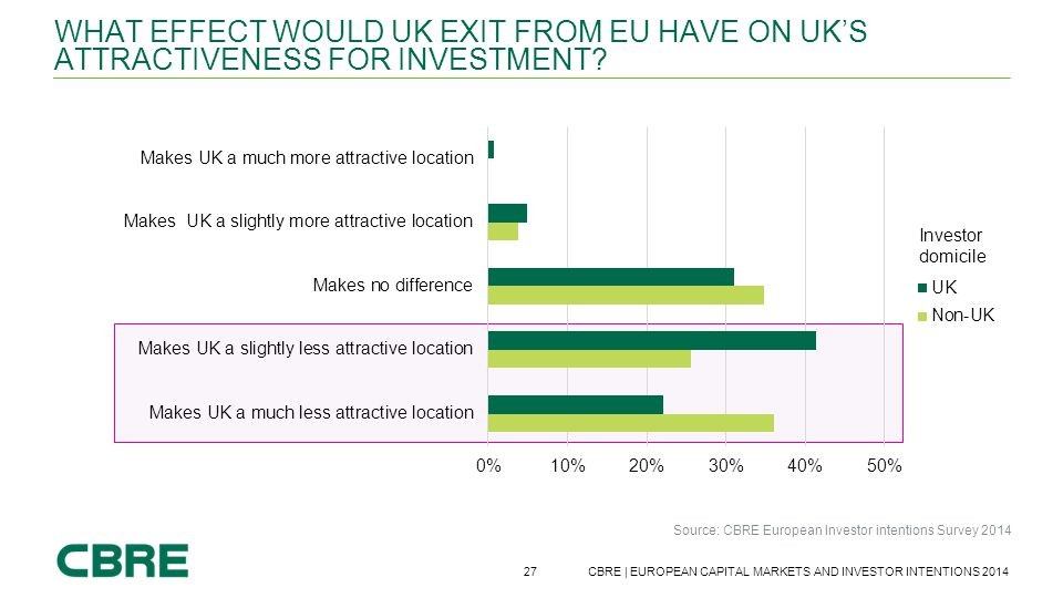 What effect would UK exit from EU have on Uk's attractiveness for investment