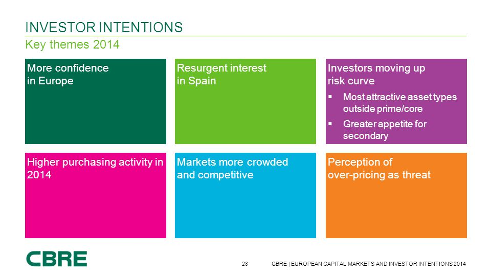 Investor intentions Key themes 2014 More confidence in Europe