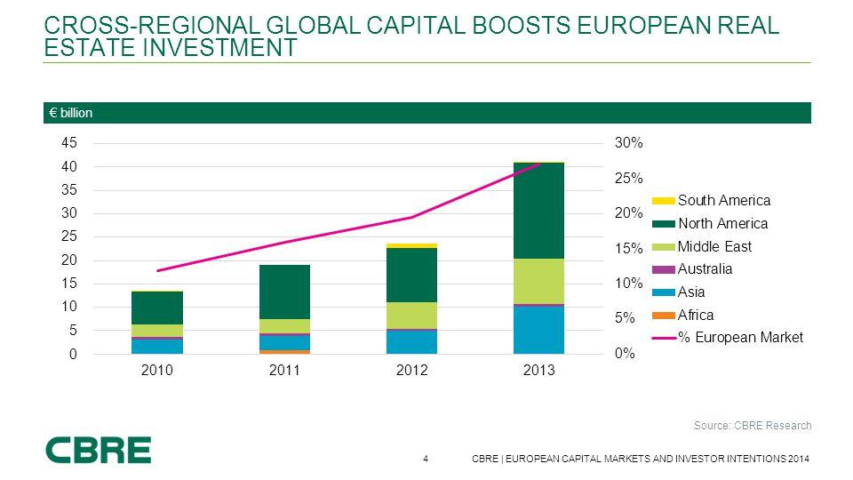Cross-regional global capital boosts European real estate investment