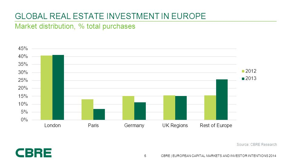 Global real estate investment in Europe