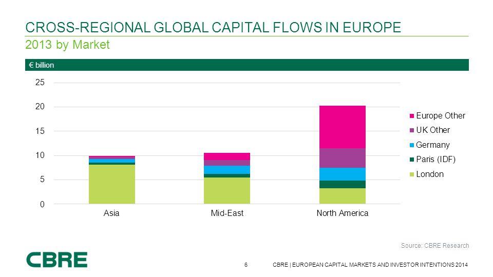Cross-regional global capital Flows in Europe