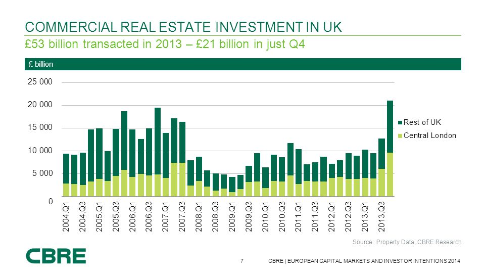Commercial real estate Investment In UK