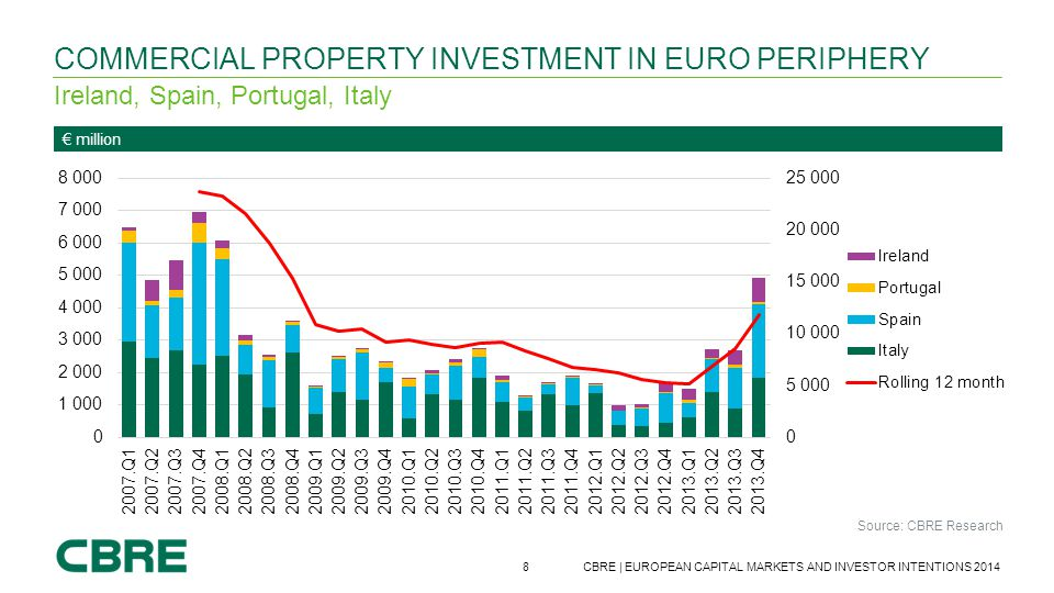 Commercial Property Investment in Euro Periphery