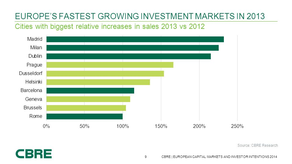 Europe's fastest growing investment markets in 2013