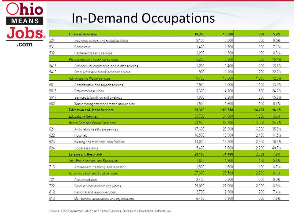 In-Demand Occupations