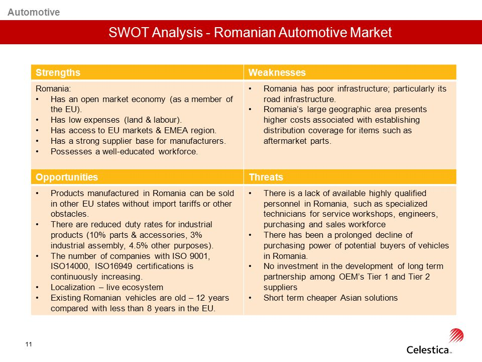 SWOT Analysis - Romanian Automotive Market