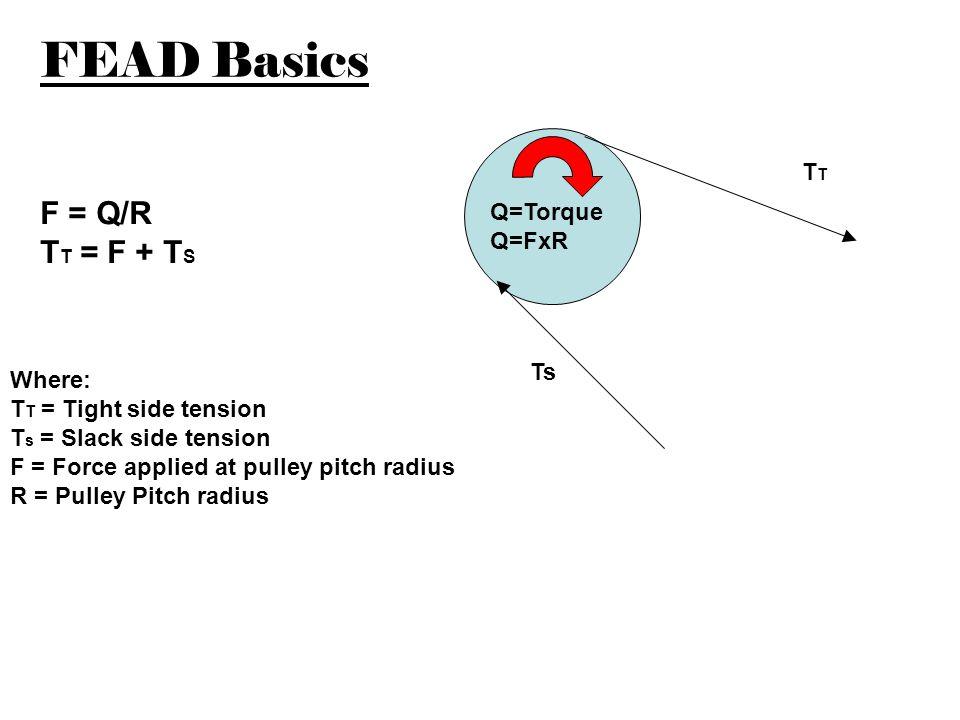 FEAD Basics F = Q/R TT = F + TS TT Q=Torque Q=FxR Ts Where: