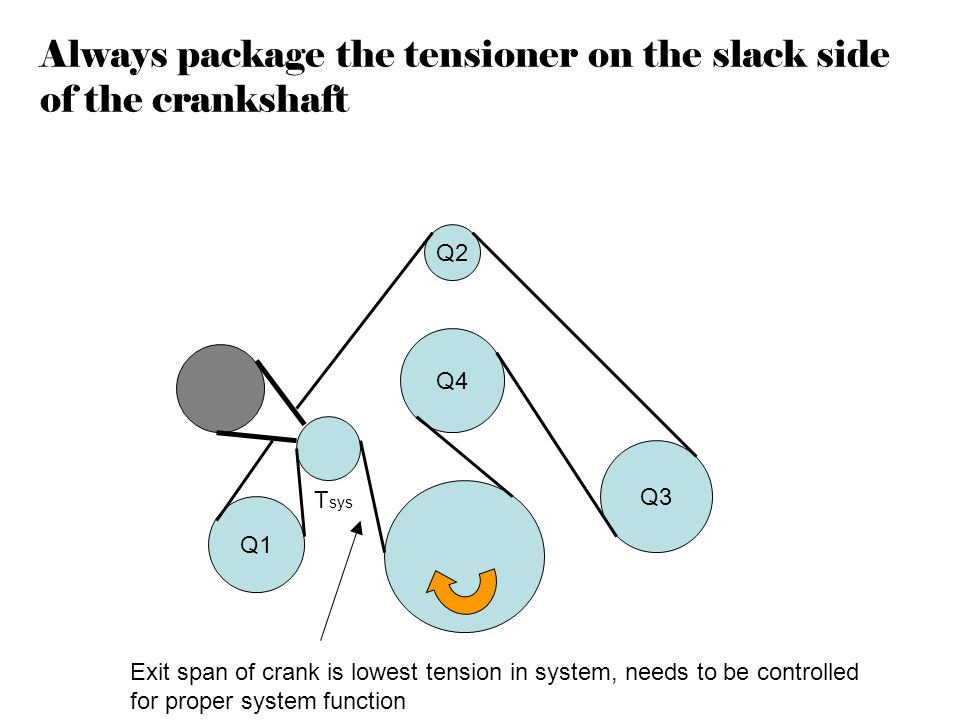 Always package the tensioner on the slack side of the crankshaft