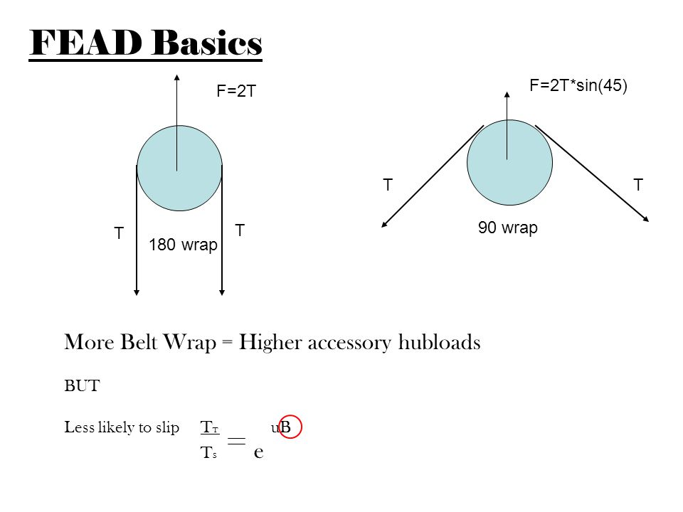 FEAD Basics More Belt Wrap = Higher accessory hubloads F=2T*sin(45)