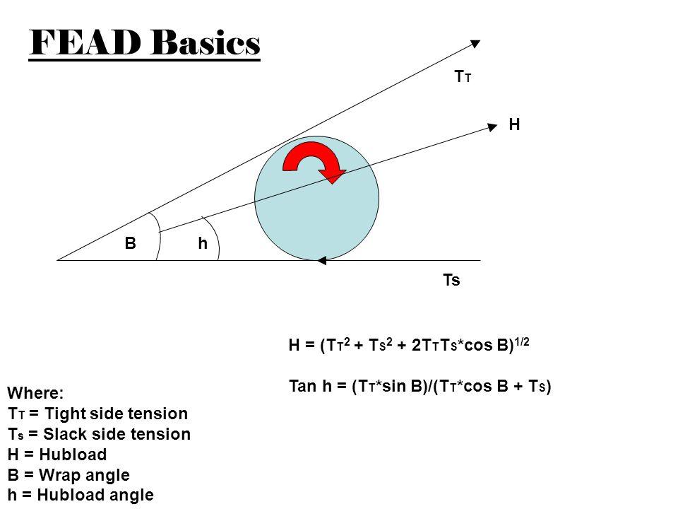 FEAD Basics TT H B h Ts H = (TT2 + TS2 + 2TTTS*cos B)1/2