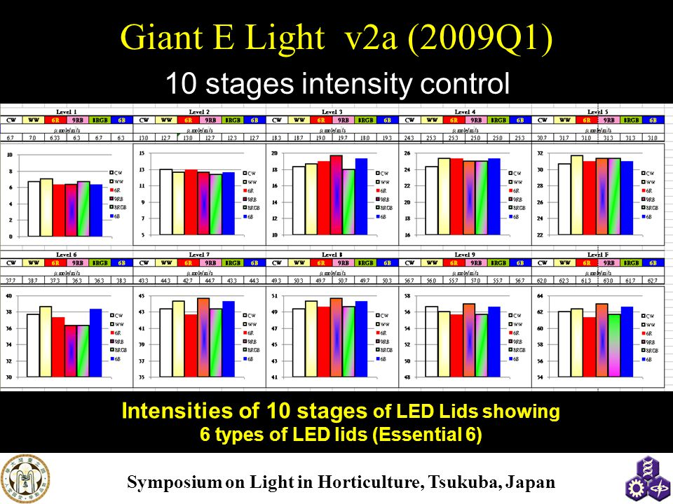 10 stages intensity control