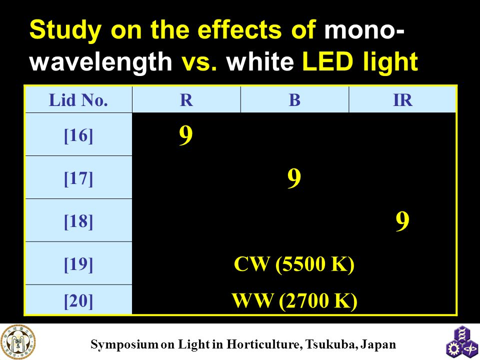 Study on the effects of mono-wavelength vs. white LED light