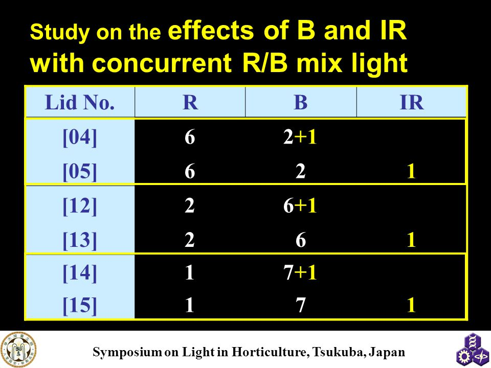 Study on the effects of B and IR with concurrent R/B mix light