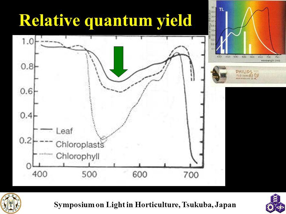Relative quantum yield