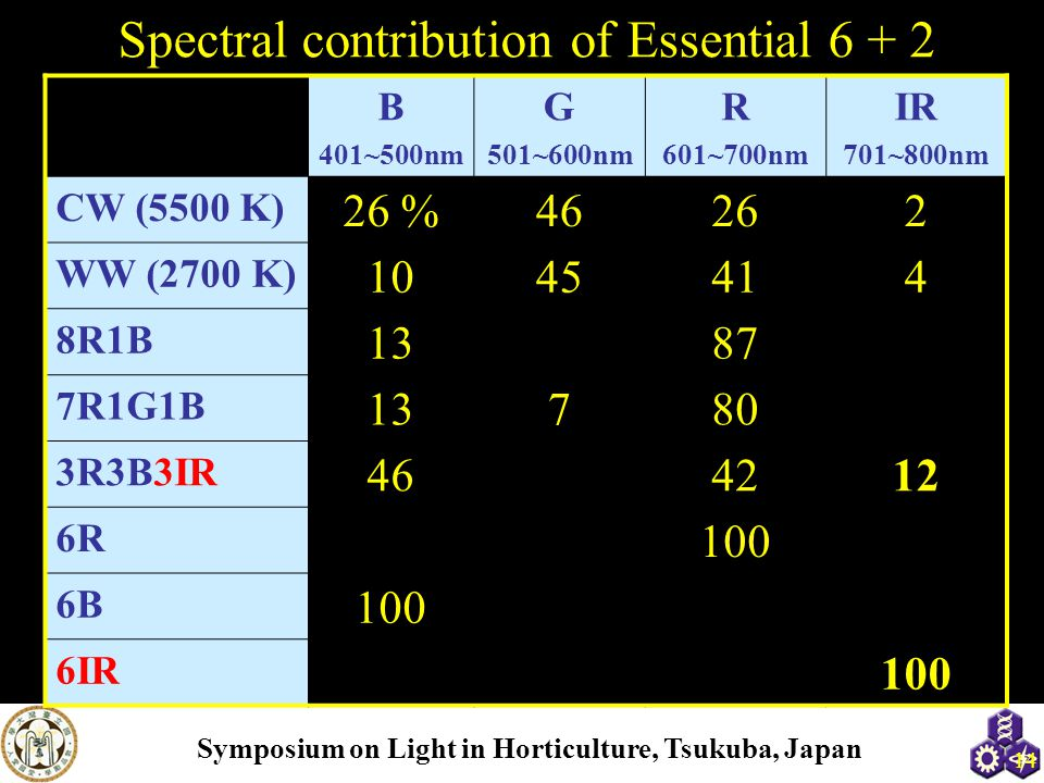 Spectral contribution of Essential 6 + 2