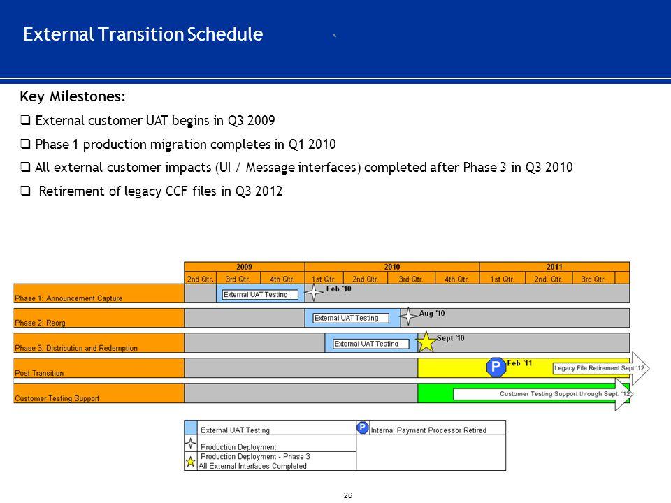 External Transition Schedule