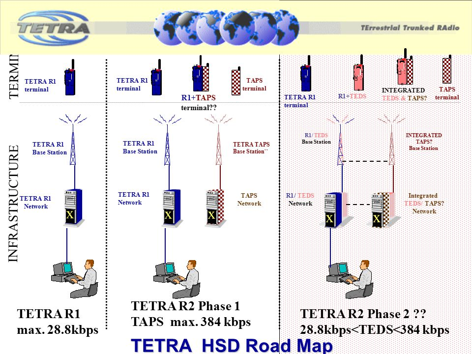 TETRA HSD Road Map x x x x x TERMINALS INFRASTRUCTURE TETRA R2 Phase 1