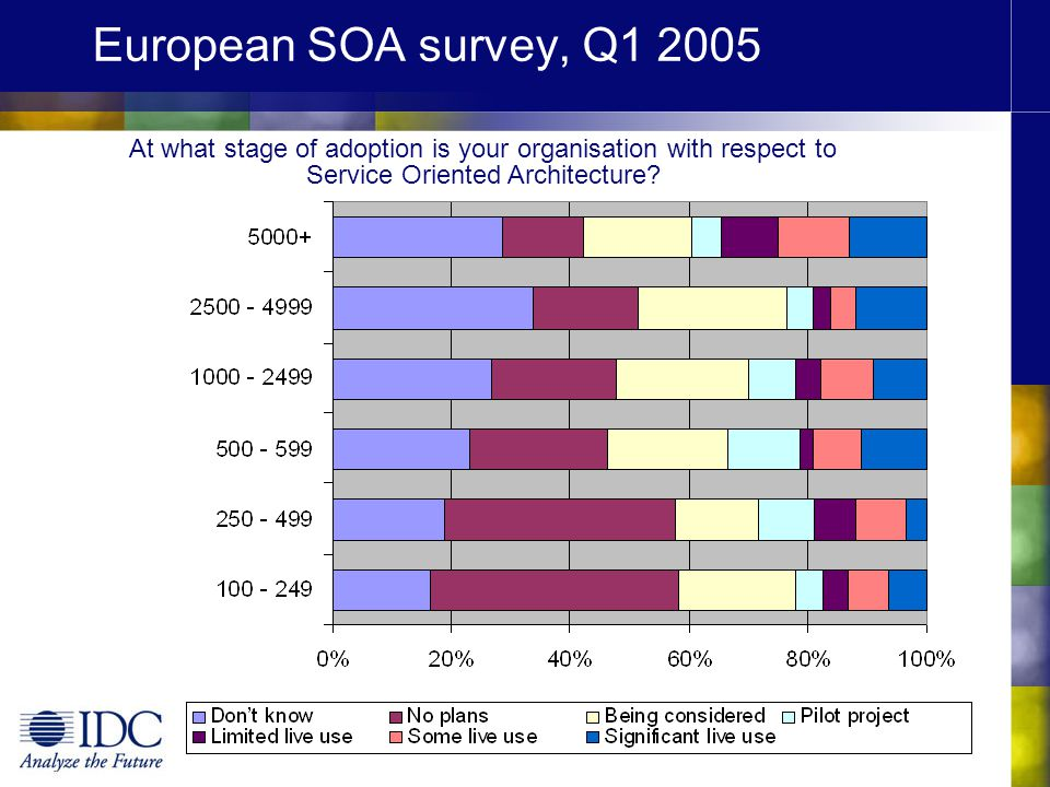 European SOA survey, Q1 2005 At what stage of adoption is your organisation with respect to Service Oriented Architecture