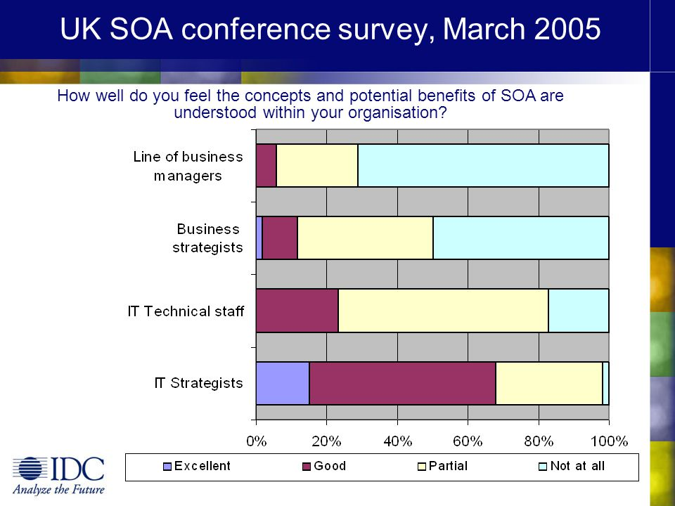 UK SOA conference survey, March 2005