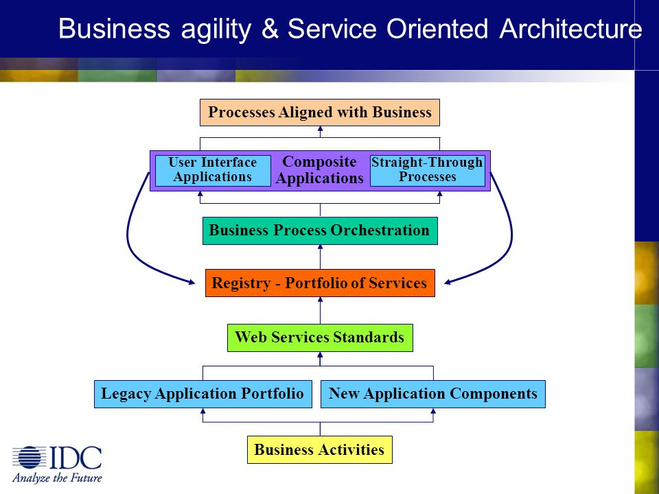 Business agility & Service Oriented Architecture