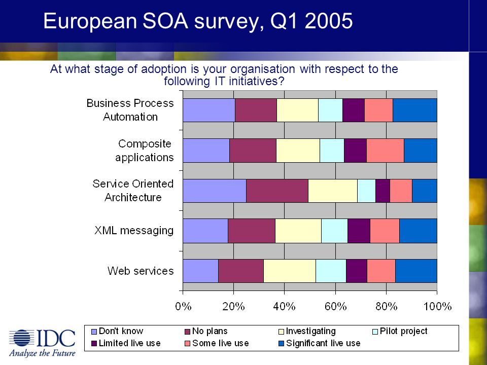 European SOA survey, Q1 2005 At what stage of adoption is your organisation with respect to the following IT initiatives