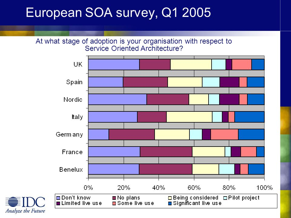 European SOA survey, Q At what stage of adoption is your organisation with respect to Service Oriented Architecture