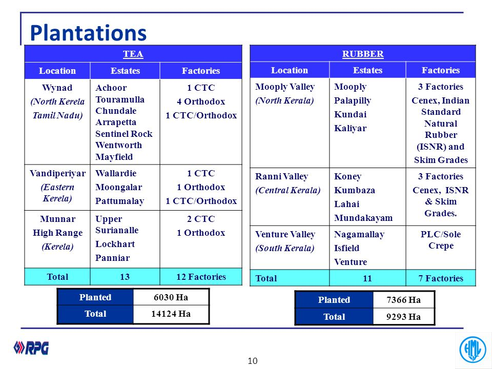 Plantations TEA Location Estates Factories Wynad (North Kerela
