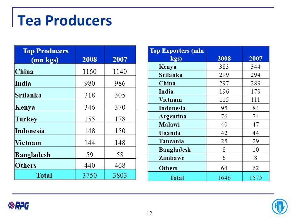 Top Exporters (mln kgs)